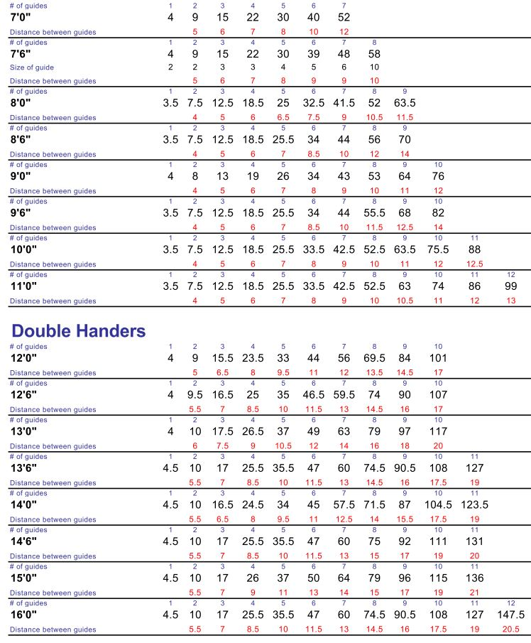 fly rod guide spacing calculator