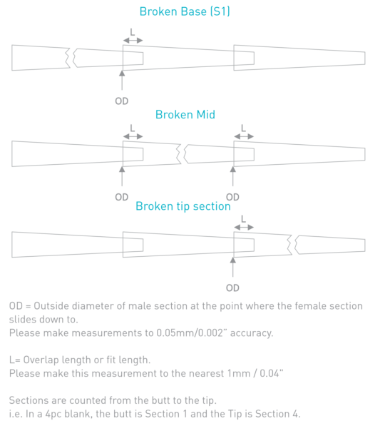 CTS Section Repair Info Sheet